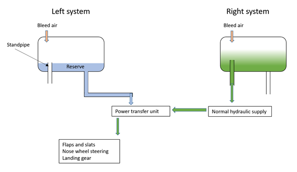 Figure 2: The 757 hydraulic system – power transfer unit operation. Source:  ATSB