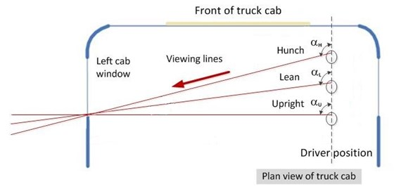 Figure 15: Plan view showing driver viewing angles for a range of driver postures