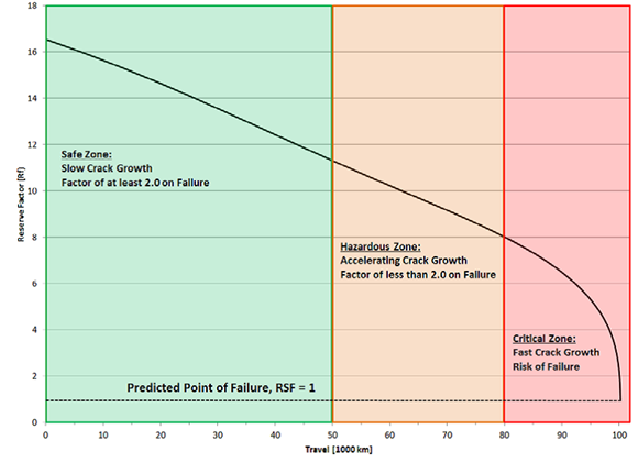 Predicted point of failure graph. Source: Incitec Pivot Limited