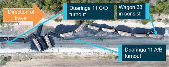 Figure 2: Derailed wagons 33 to 46 on the Duaringa to Aroona down line. Source: Aurizon annotated by ATSB