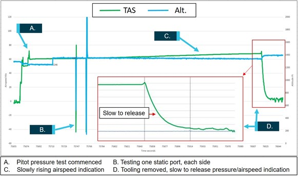 Figure 4: Pitot pressure test indications. Source: Insitu Pacific, modified by the ATSB