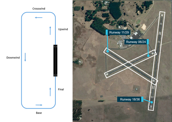 Figure 5: A standard circuit approach is shown on the left, and alignment of Mount Gambier Airport runways is shown on the right. Source: Google Earth with ATSB annotations
