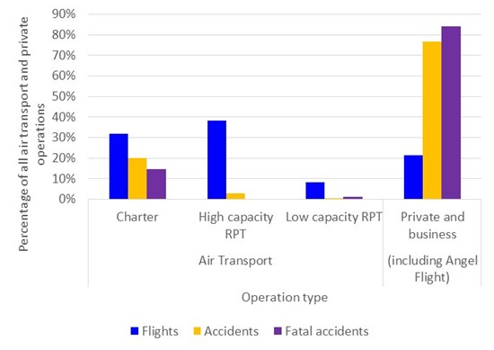 Figure 8: Number of flights and accidents in private and air transport operations as a percentage of all air transport and private operations in Australia, 2008-2017