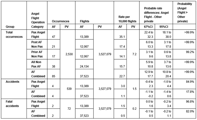 Comparison of Angel Flight occurrences with private operations flights prior to and following passenger carrying Angel Flights, 2008 to 2017
