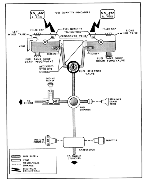 Figure 7: Overview of Cessna 172M's fuel system. Source: Cessna.