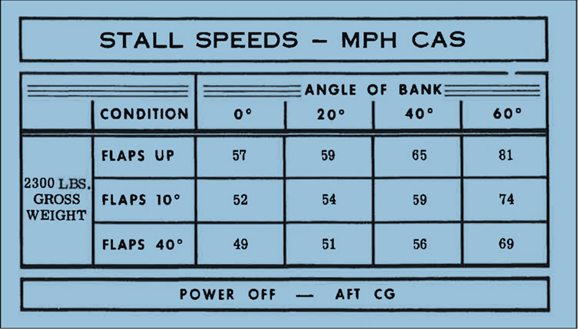 Figure 17: C172M stall speed data. The stall speeds are stated in mph rather than kt, and they are also stated for calibrated airspeed rather than indicated airspeed.  Source: Cessna.