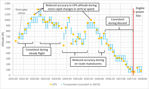 Figure B2: Comparison of recorded GPS and transponder altitudes. Source: ATSB.