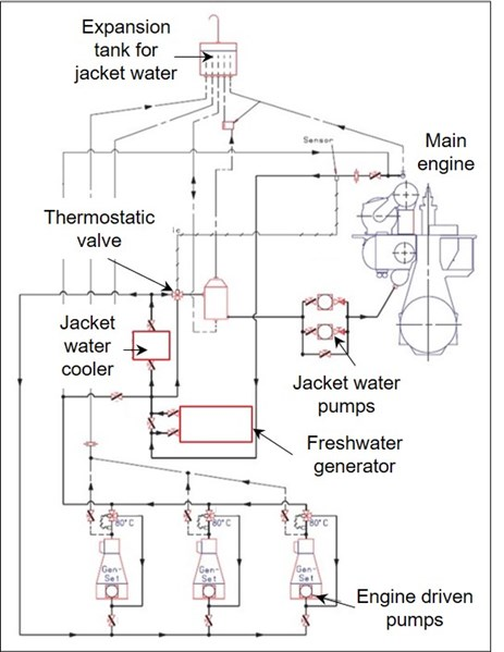 The jacket water pumps draw water from the jacket water cooler outlet and delivers it to the engine. At the inlet to the jacket water cooler, there is a thermostatically controlled regulating valve, with a sensor at the engine cooling water outlet. That valve keeps the main engine cooling water outlet at a temperature of 80°C. Source: MAN Two-stroke MC/MC-C Engines
