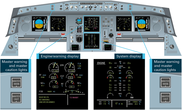 Figure 3: The cockpit front panels, showing the location and exploded view of the engine/warning display and system display, and the master warning/caution lights. The figure shows the location and exploded view of the engine/warning display and system display, and the master warning/caution lights. 