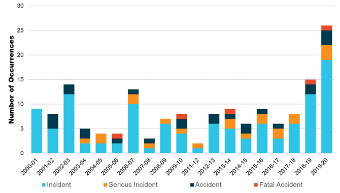 Figure 1: Number of reported aerial firefighting occurrences per financial year