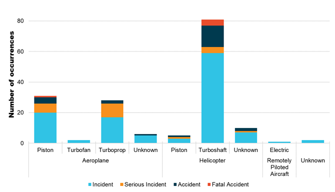 Figure 11: Number of reported aerial firefighting occurrences per engine type