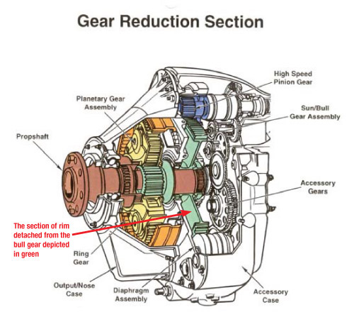 Figure 1: Cutaway diagram of TPE 331 reduction gearbox