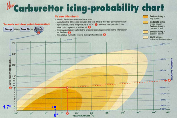 Figure 1: Carburettor icing-probability chart
