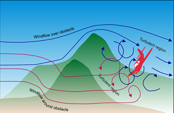 Windflow over obstacle