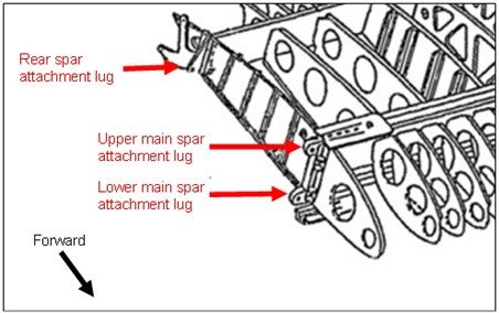 Figure 3: Detail of left wing attachment points