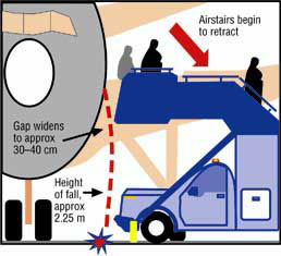 Illustration of gap in airstairs