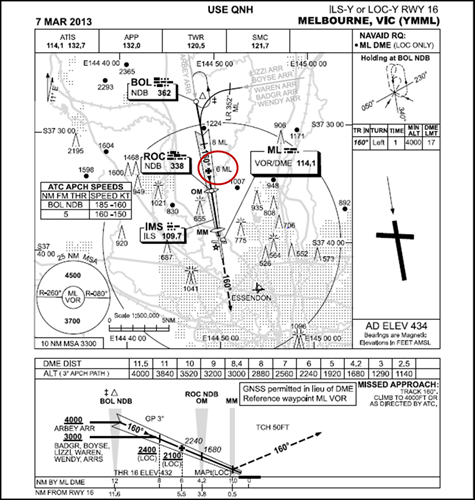 Figure 2: Melbourne instrument landing system chart showing the location of the final approach fix (circled)