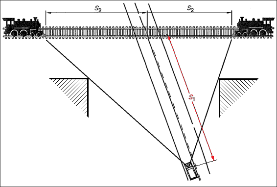 Figure 7: Approach visibility at 'Give-Way' passive-control level crossing – Rileys Road