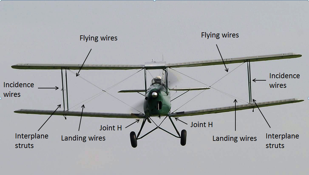 Figure 2: Exemplar Tiger Moth DH82A, with the majority of the wing structure labelled
