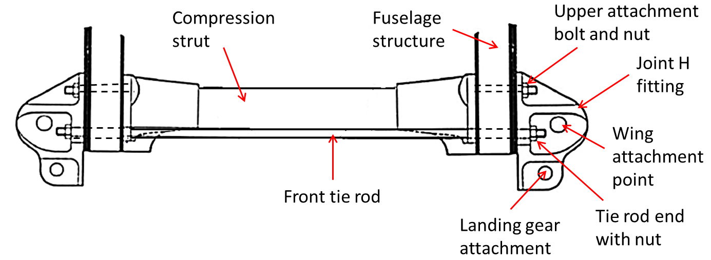 Figure 6: Front view of a front lateral tie rod and Joint H fittings (left fitting labelled)