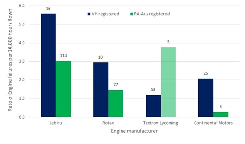 Figure 5: The rates (and numbers shown in data labels) of engine failure or malfunction for the four primary engine manufacturers in the light aeroplane set, separated into registration type, between 2009 and 2014.