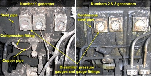 Comparison between generator pressure gauges and gauge pipework
