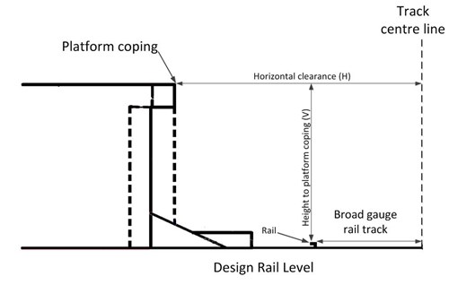 Figure 8 – Horizontal and vertical clearances between platform and track