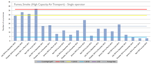 Fumes and smoke – High capacity air transport - single operator