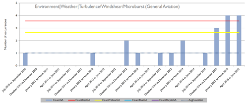 Environment / Weather / Turbulence, Windshear and Microburst – General Aviation