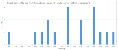 Infrastructure | Navigation aids – High capacity air transport - Single operator at Sydney airport