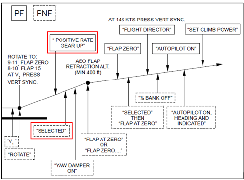Figure 4: The Rex normal take-off profile showing the actions to be taken by the PF (shown in a solid-lined box) and the PNF (shown in a dash-lined box) The PF calls 'positive rate, gear up', followed by the PNF calling 'selected' once the gear is up (both calls outlined in red)