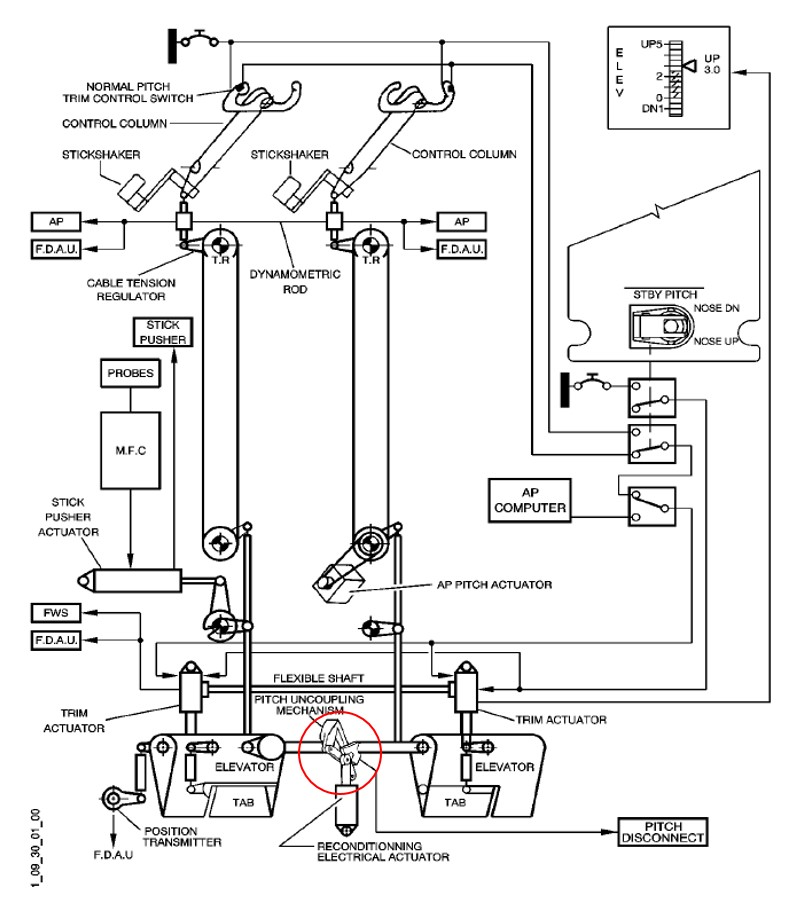 Figure 4: ATR 72 elevator/pitch control system with the pitch uncoupling mechanism circled in red