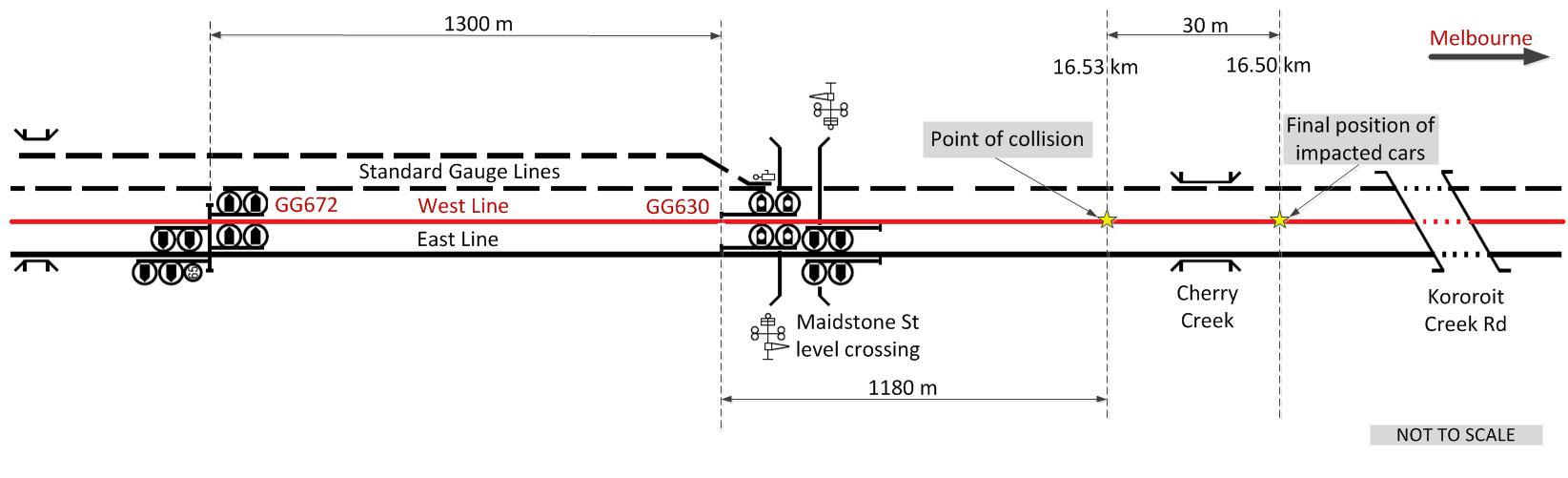 Figure 2: Collision location and signals