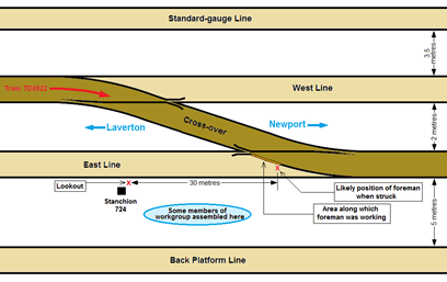 Schematic diagram of the accident site and approximate location of track workers