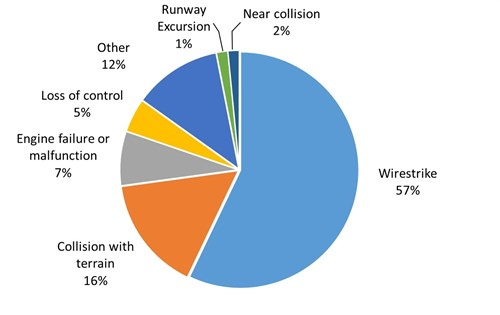 Figure 6: Types of accidents and serious incidents, 2005 to 2016