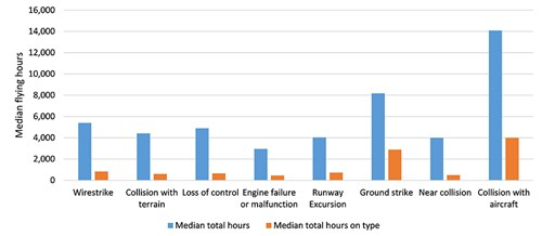 Figure 7: Median flight hours to occurrence type, 2005 to 2016