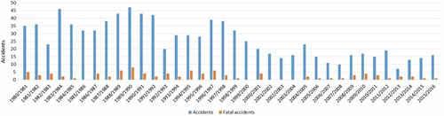 Figure 2: Trends in all accidents and fatal accidents in aerial application, 1980–2016
