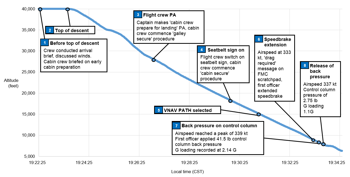 Figure 1: Sequence of events on descent, including the flight and cabin crew actions plotted against altitude and time