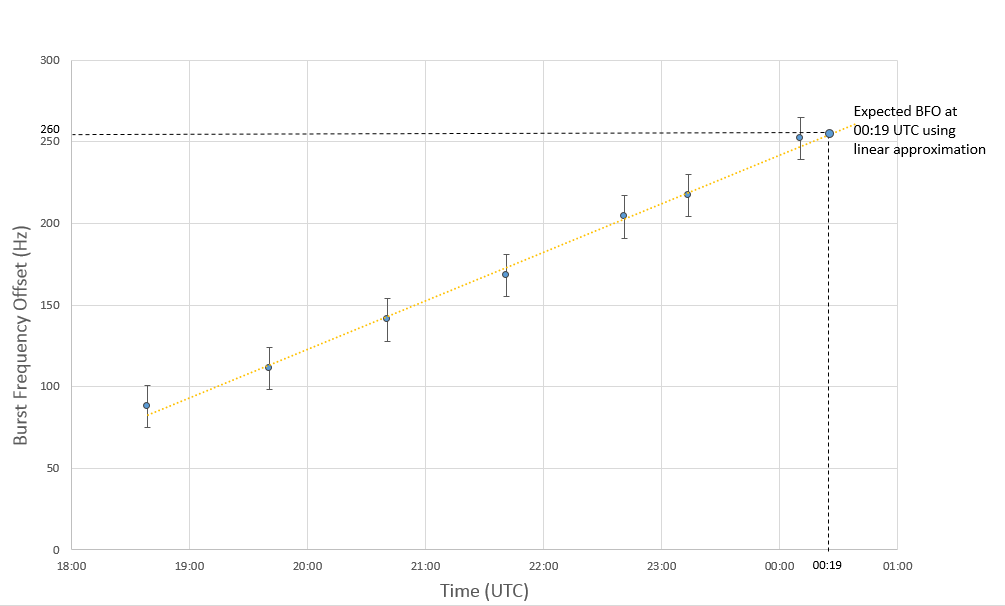 Figure 2: Linear approximation of the BFO values between 18:39 and 00:11