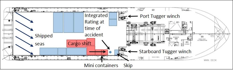 Figure 5: Aft deck plan showing stowage and other key positions