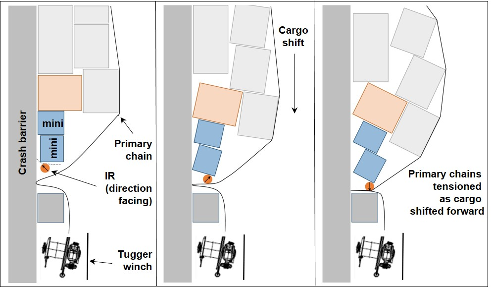 Figure 9: Diagrams to illustrate the event sequence leading to the accident