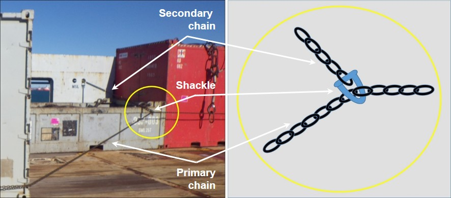 Figure 14: Utilising a secondary chain to secure cargo deck