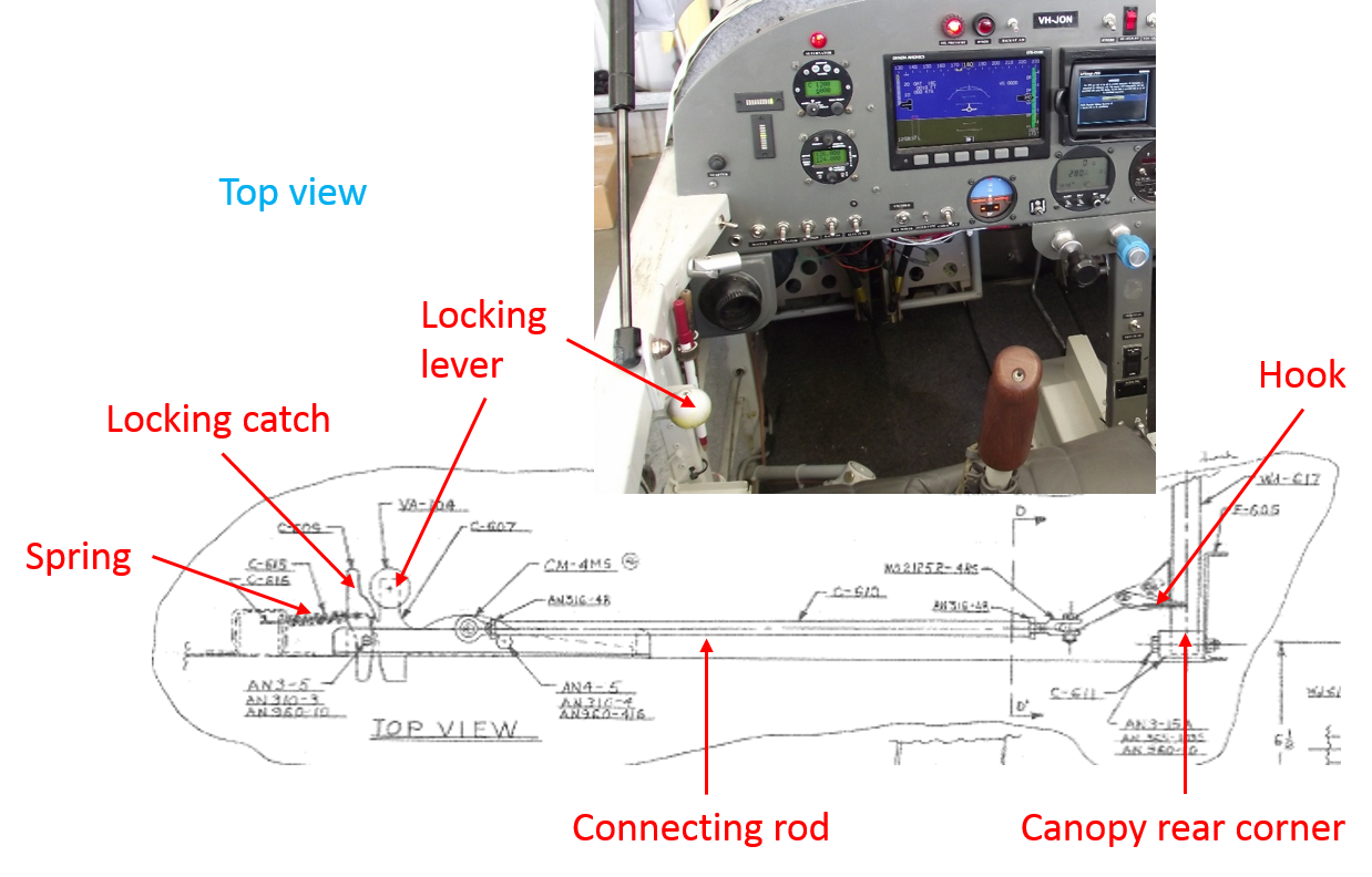 Figure 3: Van's Aircraft Inc. diagram showing the primary canopy locking mechanism from the top view in the locked position (labelled in red). The locking lever in JON is shown in the photograph at inset