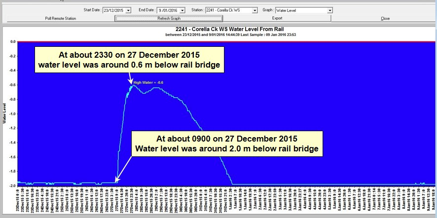Figure 16: Corella Creek graph of measured water level under rail