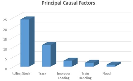 Figure 22: Mount Isa line derailment principal causal factors