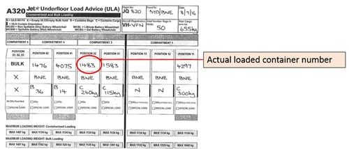 Figure 3: Extract of the underfloor load advice