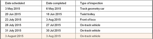 Figure 13: Scheduled track inspection history, period preceding derailment