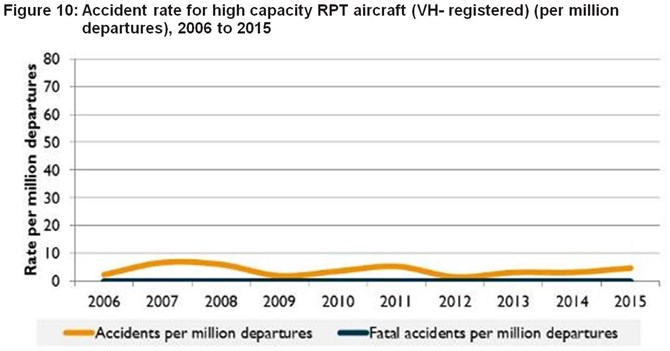 Figure 10:	Accident rate for high capacity RPT aircraft (VH- registered) (per million departures), 2006 to 2015