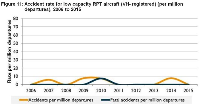 Figure 11:	Accident rate for low capacity RPT aircraft (VH- registered) (per million departures), 2006 to 2015