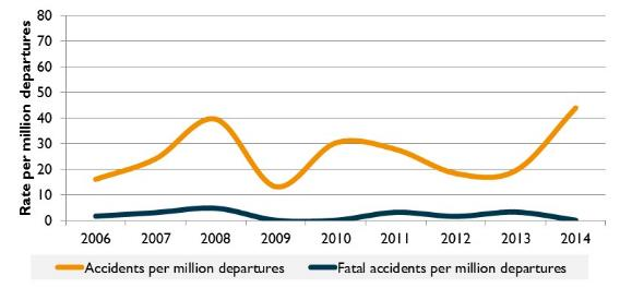 Figure 12:	Accident rate for charter aircraft (VH- registered) (per million departures), 2006 to 2014